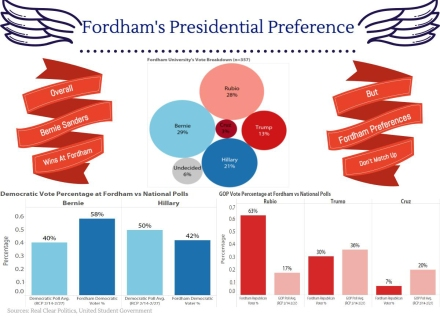 fordham-s-presidential-preference