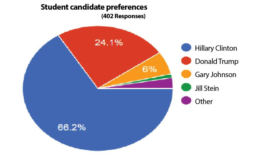 FCRH Students, Faculty, Alum Favor Clinton, GSB FavorsTrump