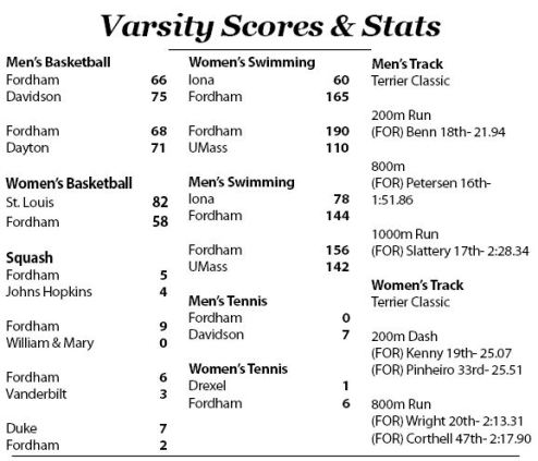 Fordham Sports Scores and Stats from Jan. 26-31, 2017