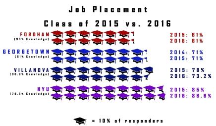 Fordham Retains Job PlacementStatistics