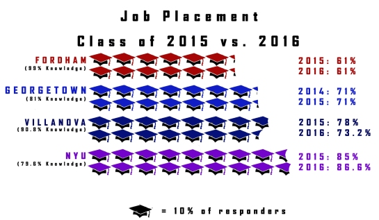59 percent of the class of 2016 gained full-time employment and 10 percent are still looking for work (Courtesy of Andrea Garcia /The Fordham Ram).