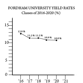 Despite a decreasing acceptance rate, the university struggles to bring its yield rate up. (Andrea Garcia/The Fordham Ram)